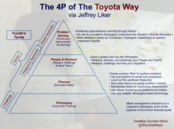 The Toyota Way To Lean Leadership Download